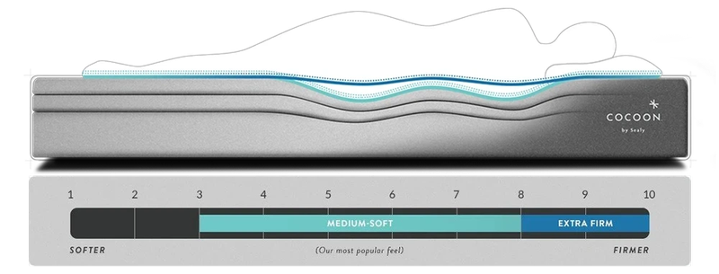 Cocoon-Feel-Scale-Graphic.png